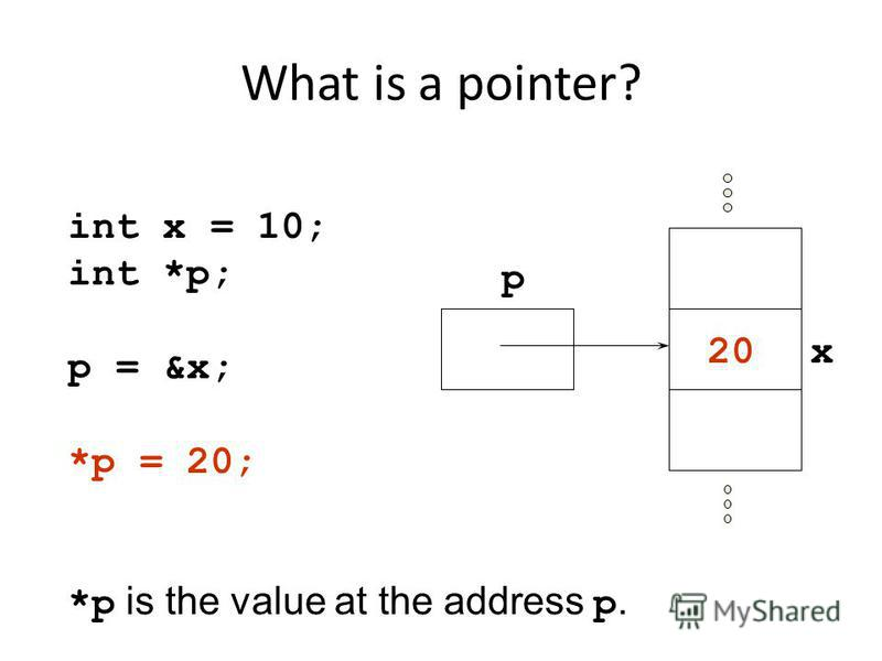 What is a pointer? int x = 10; int *p; p = &x; *p = 20; *p is the value at the address p. p x20