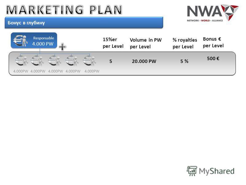 Бонус в глубину Responsable 4.000 PW Volume in PW per Level 4.000PW % royalties per Level Bonus per Level 20.000 PW5 % 500 4.000PW 15%er per Level 5