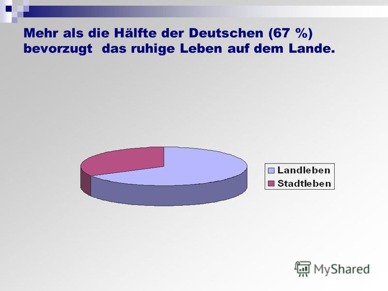 Mehr als die Hälfte der Deutschen (67 %) bevorzugt das ruhige Leben auf dem Lande.
