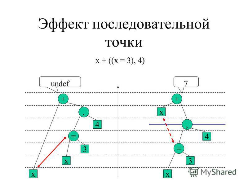 Эффект последовательной точки x + ((x = 3), 4) x +, = x 3 4 x +, = x 3 4 undef7