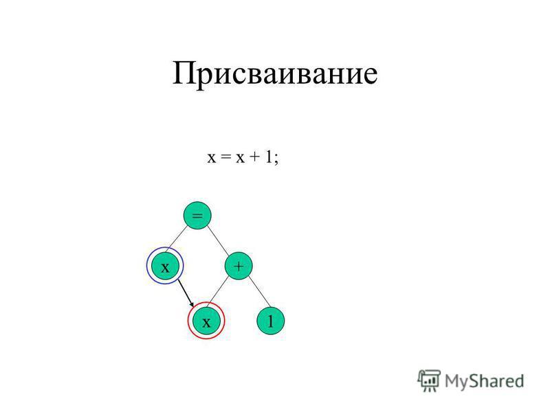 Присваивание x = x + 1; = + x1 x