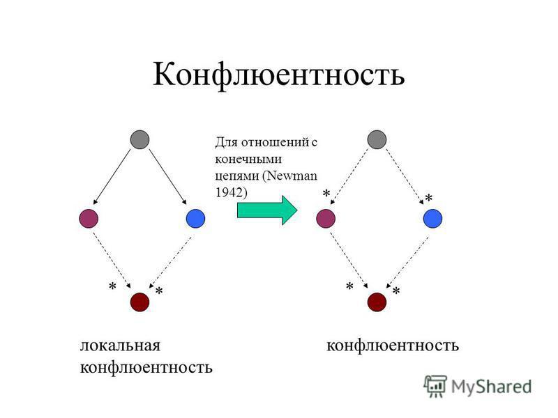 Конфлюентность * * * * * * локальная конфлюентность конфлюентность Для отношений с конечными цепями (Newman 1942)