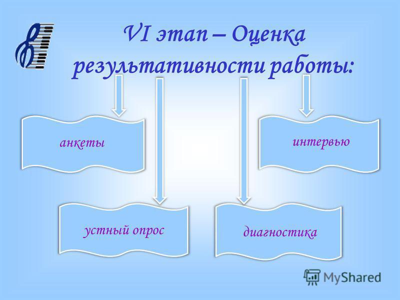 VI этап – Оценка результативности работы: анкеты интервью устный опрос диагностика