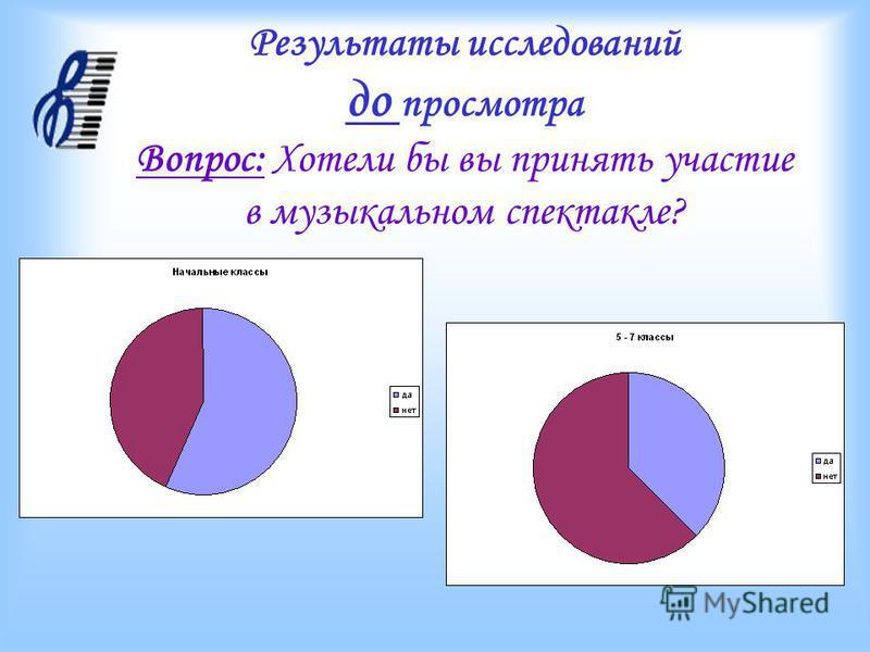 Результаты исследований до просмотра Вопрос: Хотели бы вы принять участие в музыкальном спектакле?