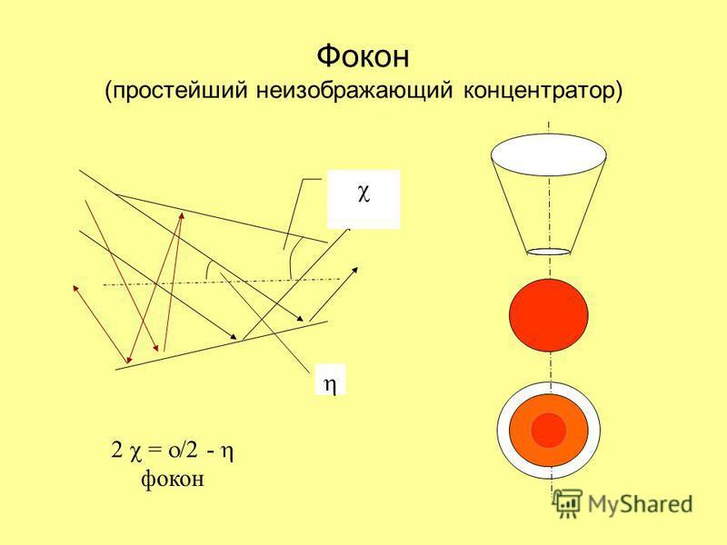 Изображающая и неизображающая оптика 2 f 2a f С =a/(f ) Ось параболы Увеличительное стекло Параболотороидальный фокон, Баранов 1965 Ось параболы Ось фокона