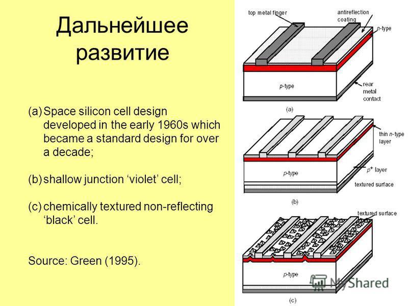 Physics Today 1993 « Фотовольтаика: неограниченная электрическая энергия от Солнца» Первый практический солнечный элемент был разработан в Bell Laboratories [1] in 1954. 1. D.M. Chapin, C.S. Fuller, G.L. Pearson, J. Appl. Phys. 25, 676 (1954). US Pat