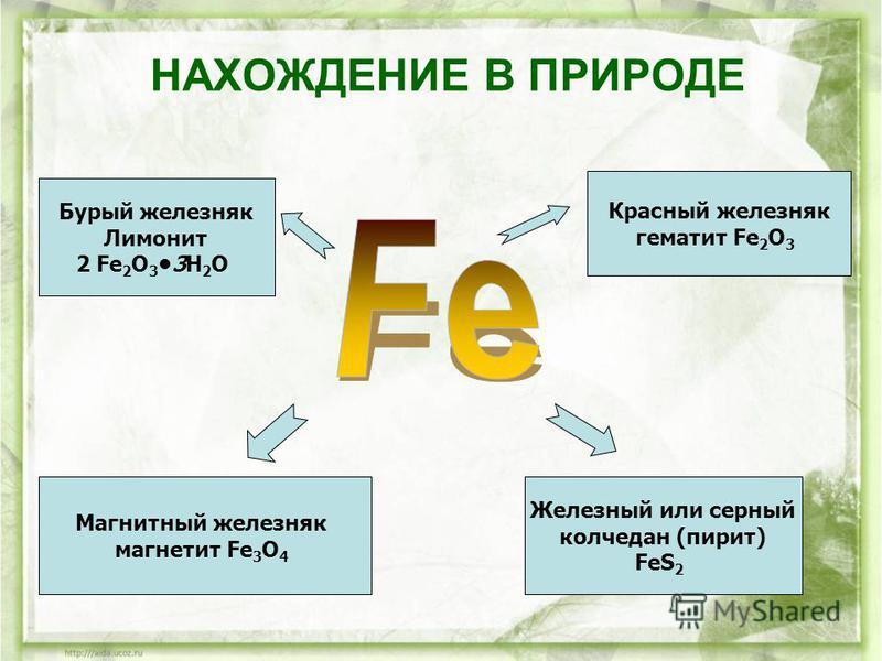 НАХОЖДЕНИЕ В ПРИРОДЕ Магнитный железняк магнетит Fe 3 O 4 Красный железняк гематит Fe 2 O 3 Бурый железняк Лимонит 2 Fe 2 O 33H 2 O Железный или серный колчедан (пирит) FeS 2