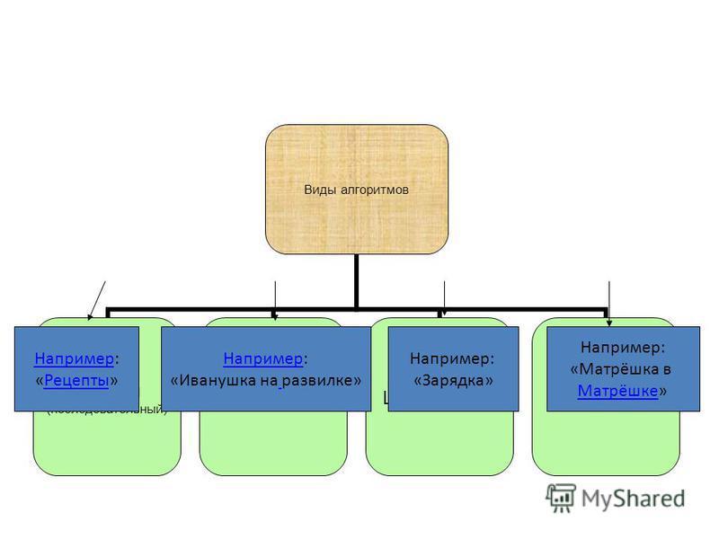 Виды алгоритмов Прямой (последовательный) Разветвленный ЦиклическийРекурсивный Например Например: «Рецепты»Рецепты Например: «Иванушка на развилке» Например: «Зарядка» Например: «Матрёшка в Матрёшке»