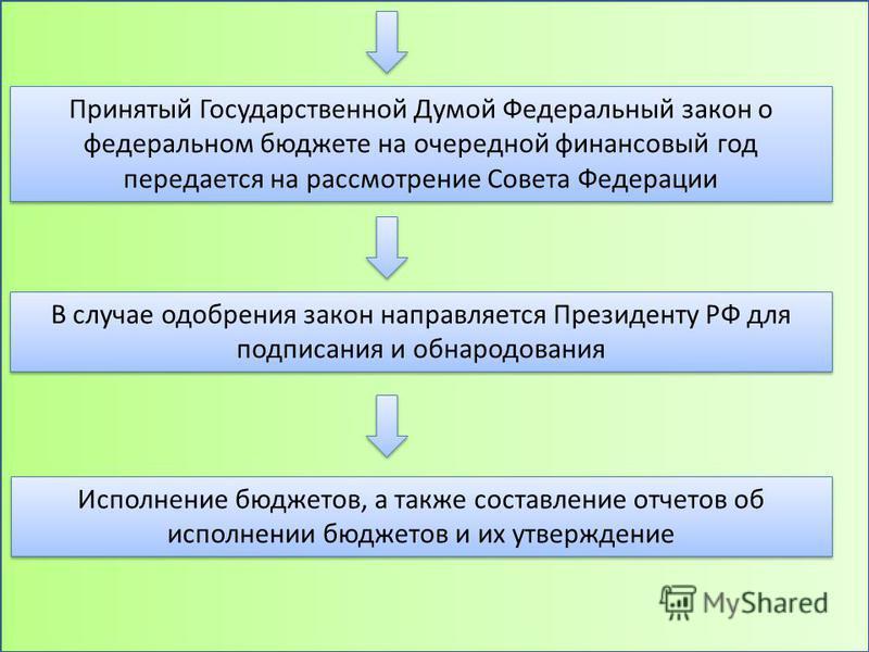 исполнение бюджетов, а также составление отчетов об исполнении бюджетов и их утверждение Принятый Государственной Думой Федеральный закон о федеральном бюджете на очередной финансовый год передается на рассмотрение Совета Федерации В случае одобрения