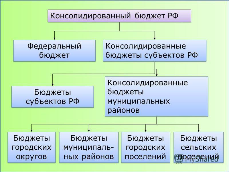 Консолидированный бюджет РФ Федеральный бюджет Консолидированные бюджеты субъектов РФ Консолидированные бюджеты муниципальных районов Бюджеты субъектов РФ Бюджеты городских округов Бюджеты муниципальных районов Бюджеты городских поселений Бюджеты сел