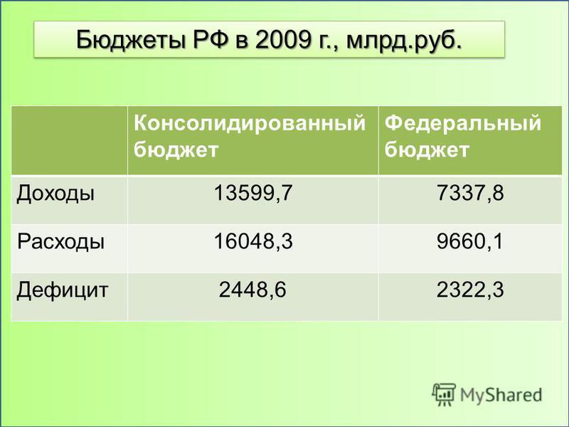 Консолидированный бюджет Федеральный бюджет Доходы 13599,77337,8 Расходы 16048,39660,1 Дефицит 2448,62322,3 Бюджеты РФ в 2009 г., млрд.руб.