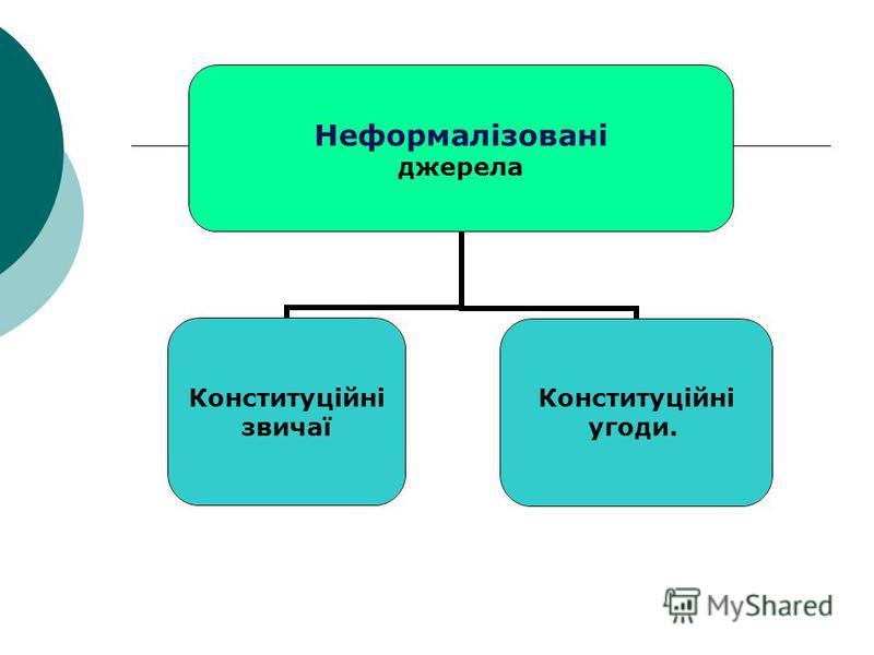 Неформалізовані джерела Конституційні звичаї Конституційні угоди.
