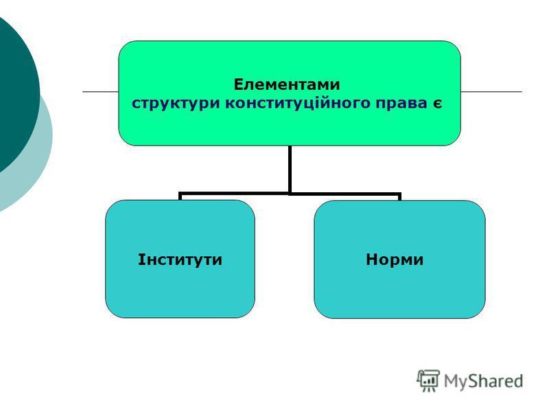 Елементами структури конституційного права є ІнститутиНорми