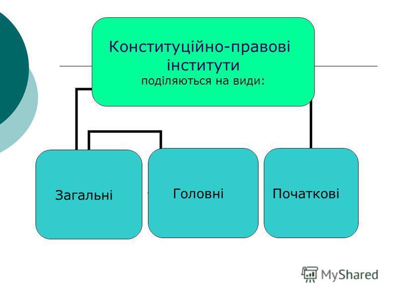 Конституційно- правові інститути поділяються на види: ЗагальніГоловніПочаткові
