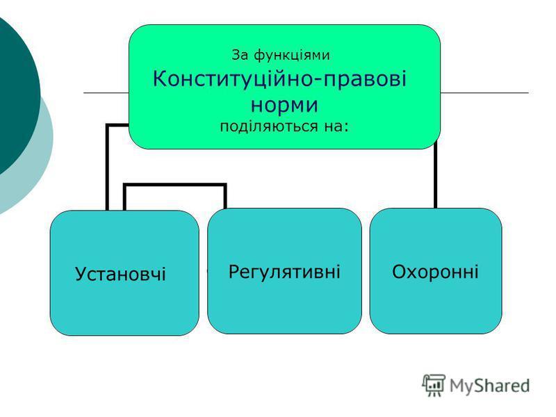 За функціями Конституційно-правові норми поділяються на: УстановчіРегулятивніОхоронні