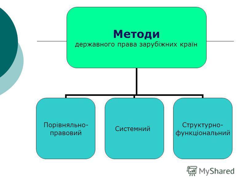 Методи державного права зарубіжних країн Порівняльно- правовий Системний Структурно- функціональний