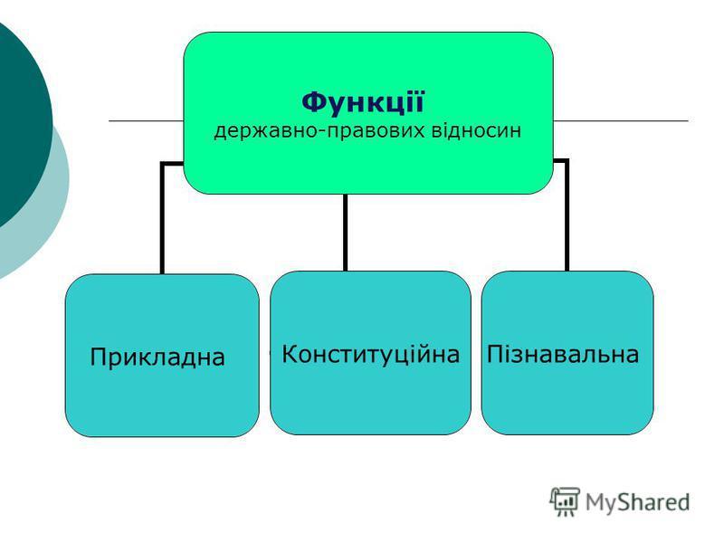 Функції державно- правових відносин ПрикладнаКонституційнаПізнавальна