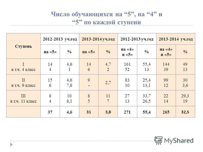 Число обучающихся на 5, на 4 и 5 по каждой ступени Ступень 2012-2013 уч.год 2013-2014 уч.год 2012-2013 уч.год 2013-2014 уч.год на «5»% % на «4» и «5» % % I в т.ч. 4 класс 14 4 4,6 1 14 6 4,7 2 161 52 55,4 13 144 39 49 13 II в т.ч. 9 класс 15 6 4,6 7,