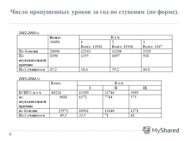 Число пропущенных уроков за год по ступеням (по форме).