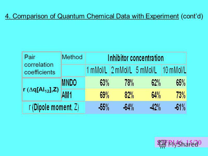 S7FP146. 15/20 4. Comparison of Quantum Chemical Data with Experiment (contd) Method Pair correlation coefficients r q[Al 12 ],Z)