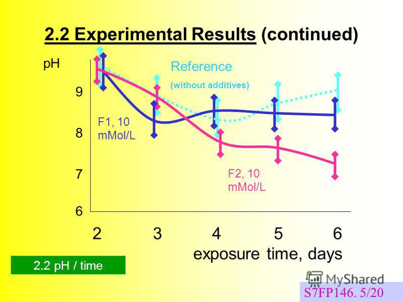 S7FP146. 5/20 2.2 Experimental Results (continued) 23 45 6 exposure time, days pH 7 8 9 Reference (without additives) F2, 10 mMol/L F1, 10 mMol/L 6 2.2 pH / time