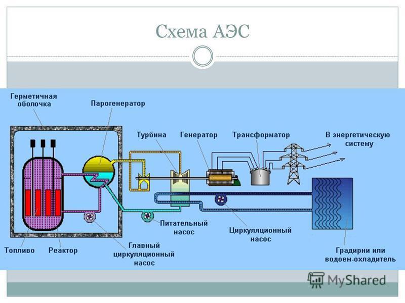 Схема АЭС