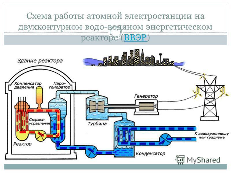 Схема работы атомной электростанции на двухконтурном водо-водяном энергетическом реакторе (ВВЭР)ВВЭР