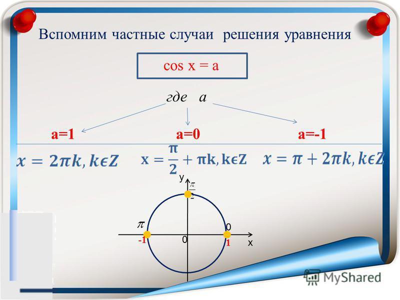 Вспомним частные случаи решения уравнения cos x = a a=1a=0a=-1 x y 0 1 0 где а