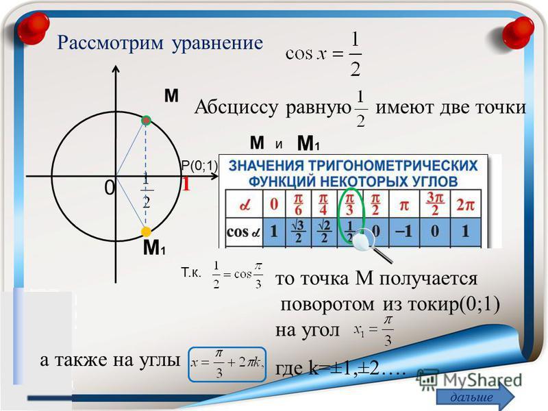 Рассмотрим уравнение 1 0 M M1M1 Абсциссу равную имеют две точки M и M1M1 Т.к. то точка М получается поворотом из токио(0;1) на угол а также на углы где k=±1,±2…. дальше Р(0;1)
