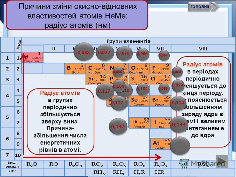 НеМе 0 – ne НеМе +n (окиснення) Відновник; виключення F Відновні властивості атомів неметалів, тобто здатність віддавати ē, змінюються в ПСХЕ періодично: в періодах убувають, групах зростають. У чому причини такої зміни окисно-відновних властивостей