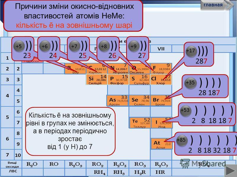 Причини зміни окисно-відновних властивостей атомів НеМе: заряд ядра +5+5 +5+5 +6+6 +6+6 +7 +8 +9 +8 5 +1 7 +9+9 +9+9 +5 3 +3 5 Заряди ядер атомів у періодах і головних підгрупах збільшуються головна