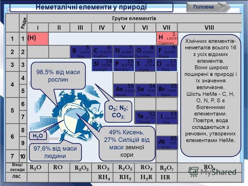 Зміна властивостей неметалів по періоду По групі Окисних Відновних Причини : Заряд ядра R a (НеМе) Електрони на зовнішньому енергетичному рівні Const головна