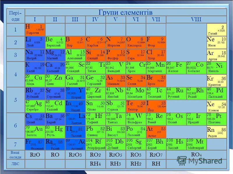 Неметали Неметали – прості речовини, які не мають властивостей металів, а саме: металічного блиску, непридатні для кування, погано проводять тепло, електричний струм. У хімічних реакціях атоми неметалів, як правило, одержують електрони. До типових не