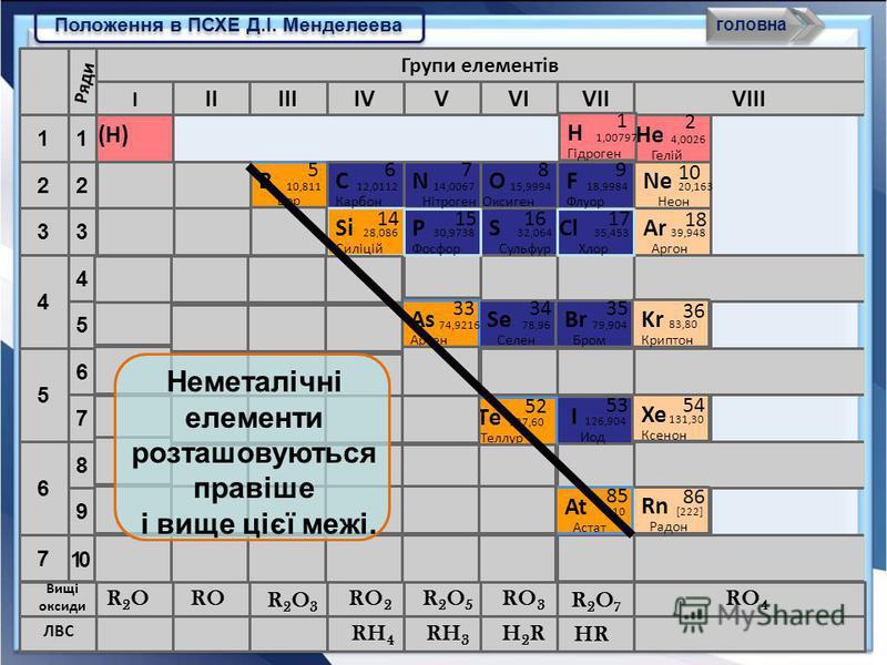 Положення в ПСХЕ Д.І. Менделеева головна Периоды 2 1 3 4 5 6 7 1 2 8 4 3 9 5 6 7 IIVIVIIIIVVIII Групи елементів VII Si 14 28,086 Силіцій 30,9738 Р 1515 Фосфор S 32,064 Сульфур 16 Cl 17 35,453 Хлор I 10 Ряди 18 Ar Аргон 39,948 He 4,0026 Гелій 2 (H)(H)
