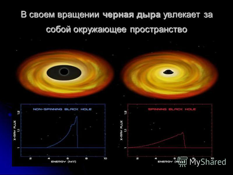В своем вращении черная дыра увлекает за собой окружающее пространство
