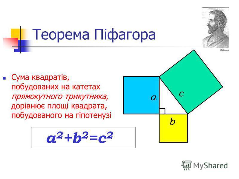 Теорема Піфагора Сума квадратів, побудованих на катетах прямокутного трикутника, дорівнює площі квадрата, побудованого на гіпотенузі а c b а 2 +b 2 =с 2