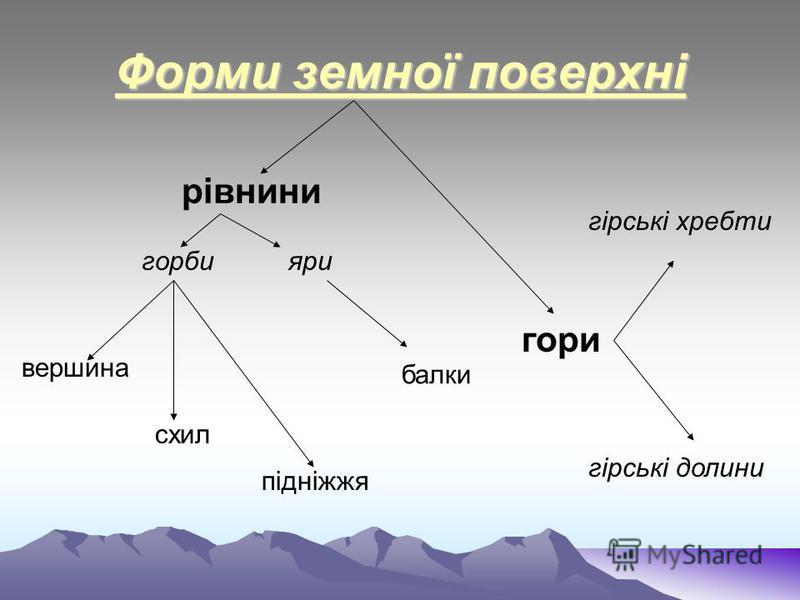Форми земної поверхні гірські долини гірські хребти підніжжя гори рівнини горбияри балки схил вершина
