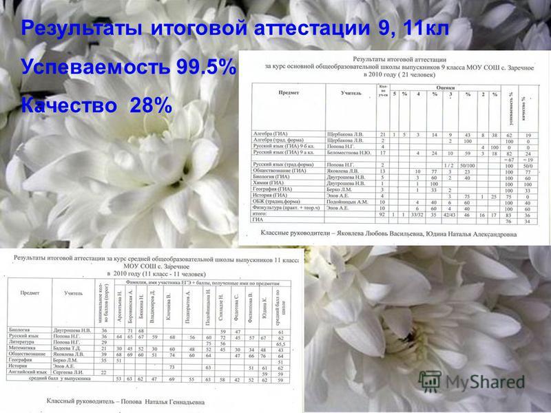 Результаты итоговой аттестации 9, 11 кл Успеваемость 99.5% Качество 28%