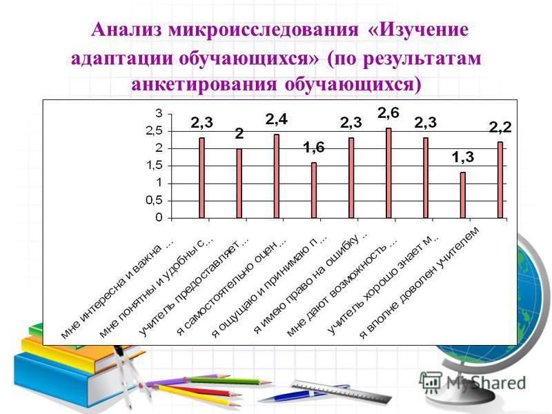 Анализ микроисследования «Изучение адаптации обучающихся» (по результатам анкетирования обучающихся)