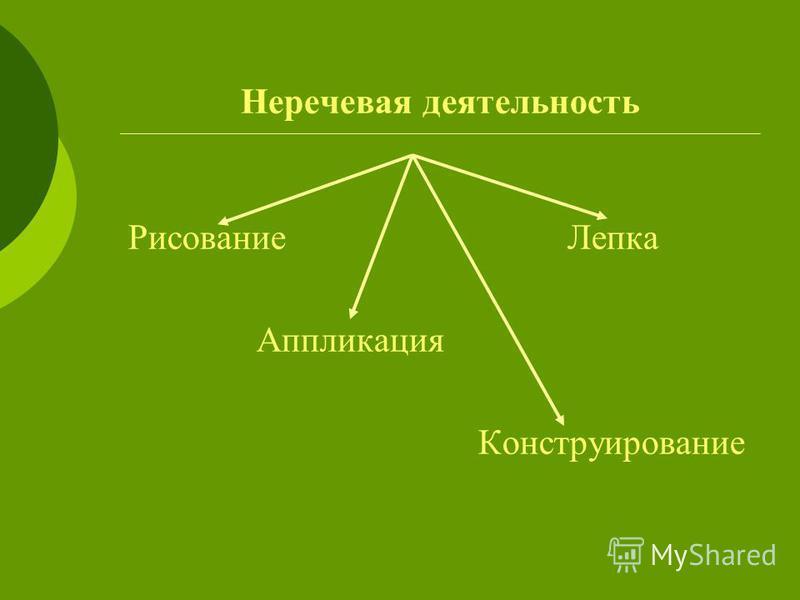 Неречевая деятельность Рисование Лепка Аппликация Конструирование