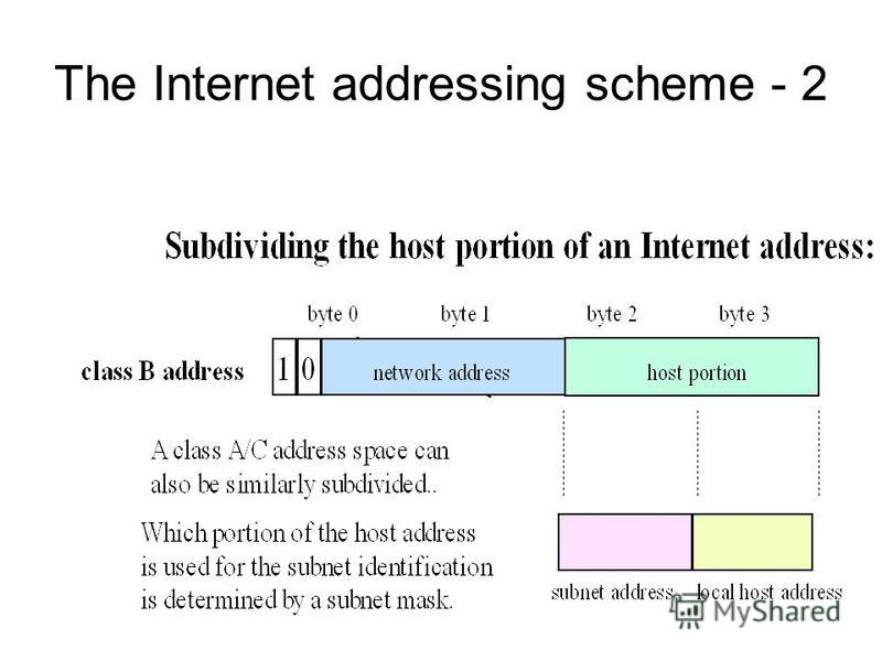The Internet addressing scheme - 2