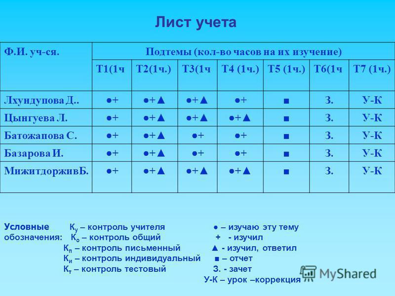 Лист учета Ф.И. уч-ся.Подтемы (кол-во часов на их изучение) Т1(1 чТ2(1 ч.)Т3(1 чТ4 (1 ч.)Т5 (1 ч.)Т6(1 чТ7 (1 ч.) Лхундупова Д..++++З.У-К Цынгуева Л.++++З.У-К Батожапова С.++++З.У-К Базарова И.++++З.У-К МижитдорживБ.++++З.У-К Условные К у – контроль