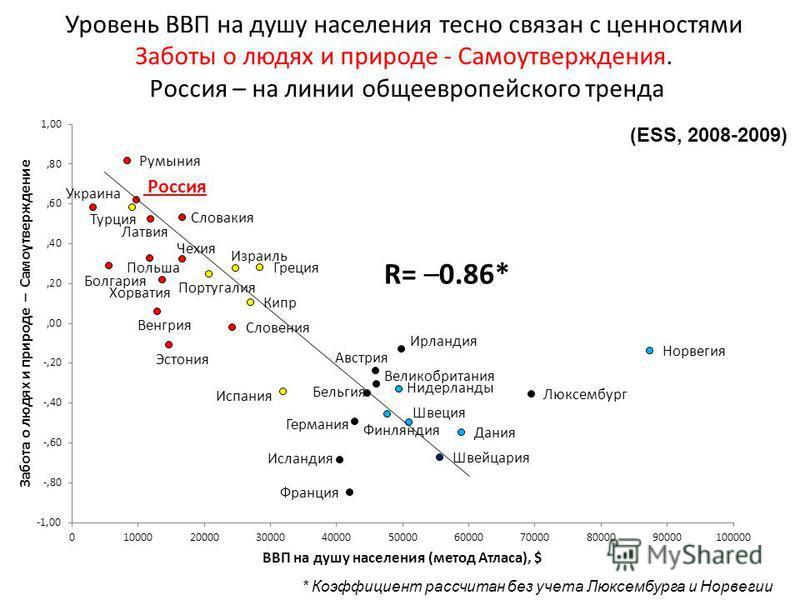 * Коэффициент рассчитан без учета Люксембурга и Норвегии Уровень ВВП на душу населения тесно связан с ценностями Заботы о людях и природе - Самоутверждения. Россия – на линии общеевропейского тренда (ESS, 2008-2009)