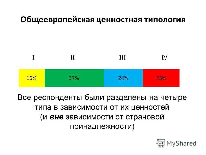 Общеевропейская ценностная типология I II III IV Все респонденты были разделены на четыре типа в зависимости от их ценностей (и вне зависимости от страховой принадлежности)