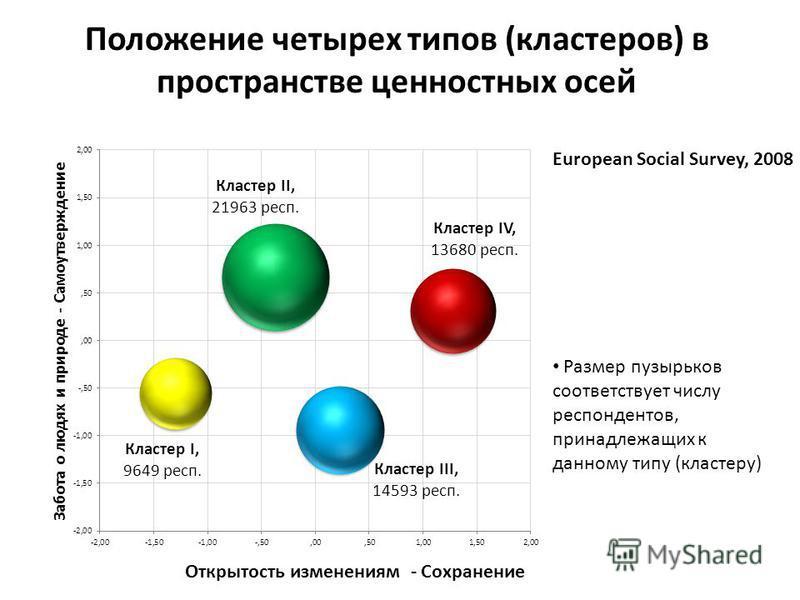 European Social Survey, 2008 Положение четырех типов (кластеров) в пространстве ценностных осей Размер пузырьков соответствует числу респондентов, принадлежащих к данному типу (кластеру)