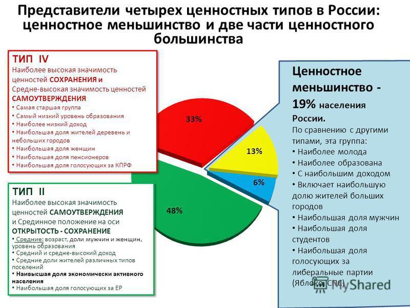 Представители четырех ценностных типов в России: ценностное меньшинство и две части ценностного большинства Ценностное меньшинство - 19% населения России. По сравнению с другими типами, эта группа: Наиболее молода Наиболее образована С наибольшим дох