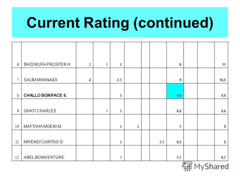 6 BADOKUFA PROSPER H. 210 8 11 7 SALIM MWANAIDI 2 -0,5 9 10,5 8 CHALLO BONIFACE S. 0 9,9 9 GHATI CHARLES 10 8,6 9,6 10 MAFTAHA MGENI M. 02 7 9 11 MWENDI CARITAS D. 0 0,58,5 9 12 ABEL BONIVENTURE 1 7,7 8,7 Current Rating (continued)