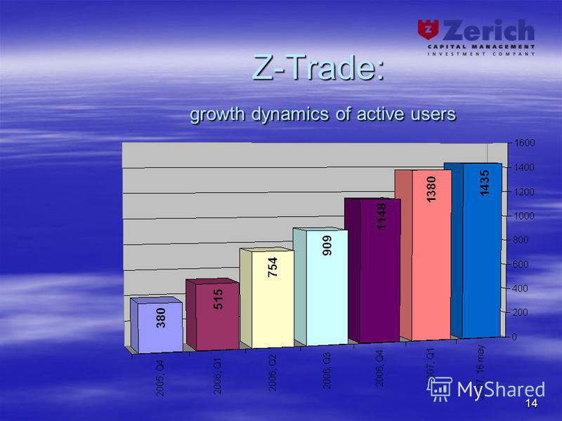 14 Z-Trade: growth dynamics of active users