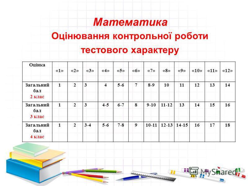 Математика Оцінювання контрольної роботи тестового характеру Оцінка «1» «2» «3» «4» «5» «6» «7» «8» «9» «10» «11» «12» Загальний бал 2 клас 12345-678-91011121314 Загальний бал 3 клас 1234-56-789-1011-1213141516 Загальний бал 4 клас 123-45-67-8910-111