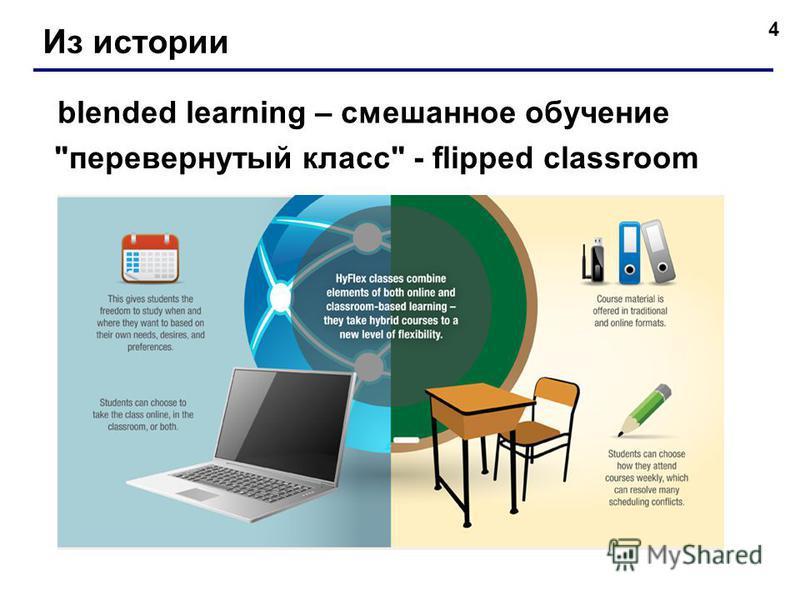 4 Из истории blended learning – смешанное обучение перевернутый класс - flipped classroom